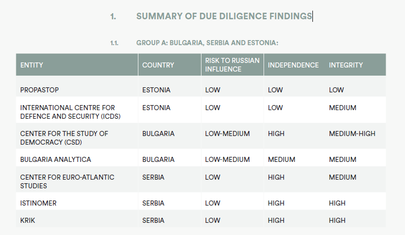 GROUP A BULGARIA, SERBIA AND ESTONIA.png