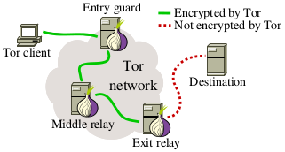 Tor network.png