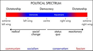 File:Political spectrum.jpg