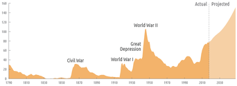 Federal Debt Held by the Public 1790-2013.png