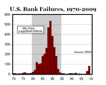 US bank failures 1970 1980.png