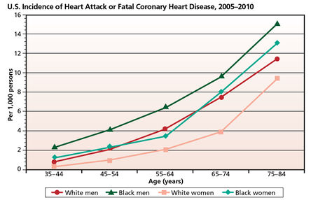 Heart attack prevalence by age sex race.jpg