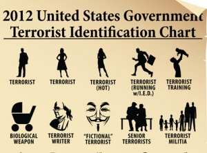 File:Terrorism identification chart.jpg