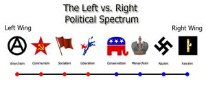 File:PoliticalSpectrum2.jpeg