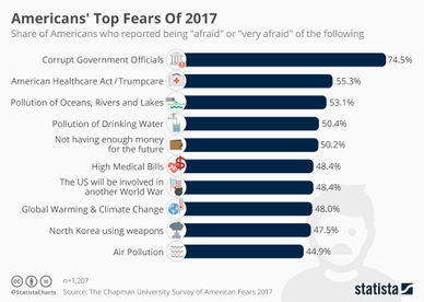 Chartoftheday 11551 americans top fears of 2017 n.jpg