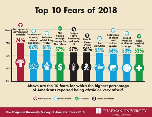 "The Chapman University Survey of American Fears stated that fear is up from 2017, although the top fear (of ""corrupt government officials"" is down 0.9% from last year[3]"