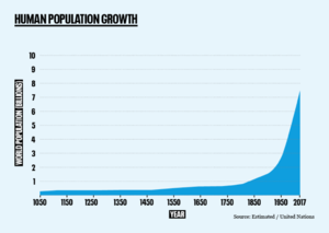 Historical-human-population-growth-no-logo 3.png